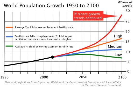 Population Growth Graphic
